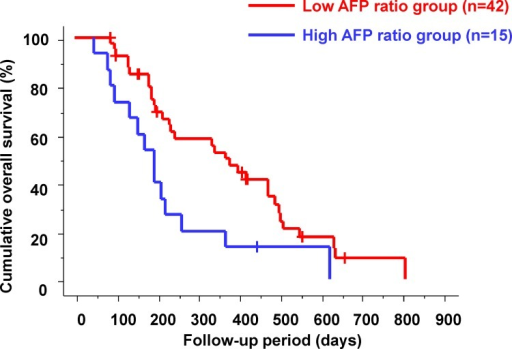Cumulative overall survival according to changes in alpha-fetoprotein level.The median overall survival was significantly shorter in the high alpha-fetoprotein (AFP) ratio group than in the low AFP ratio group (170 days vs. 340 days; p = 0.0098).