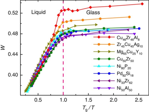 The evolution of five-fold local symmetry during quenching.The temperature dependence of W for the simulated systems showing similar trend but different values after glass transition.