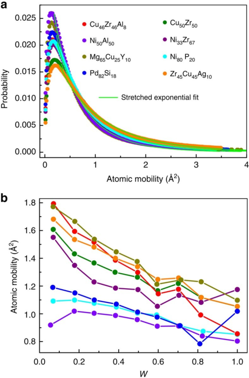 Correlation between structure parameter W and atomic mobility.(a) Distribution of atomic mobility at T=1.2Tg in different systems. There is a long tail in the distribution for all the simulated systems, which can be fitted by a stretched exponential function  with 0<β<1 (green solid lines), indicating heterogeneous dynamics. (b) The dependence of atomic mobility on W in various simulated systems (the same colour in a,b represents the same system).