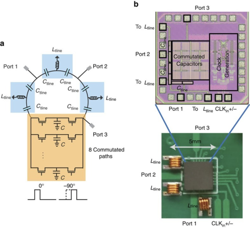 RF CMOS IC implementation of the circulator.(a) A simplified circuit diagram of the circulator is shown. Electronic commutation across a bank of N=8 capacitors is performed using reciprocal, passive transistor-based switches without direct-current bias. The staggered commutated network enables miniaturization of the unmodulated 3λ/4 ring using three C-L-C sections. (b) The microphotograph of the fabricated IC is shown along with a close-up photograph of the fabricated printed circuit board with the IC housed in a quad-flat no-leads (QFN) package and interfaced with the off-chip inductors. The largest dimension of the prototype is 5 mm or λ/80 at the operating frequency of 750 MHz.
