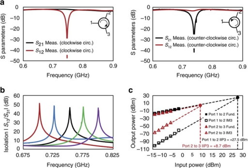Experimental evidence of reconfigurability and enhanced linearity to port 1 excitations.(a) The direction of circulation can be altered by changing the staggering between +90° and −90°. (b) The frequency of operation of the circulator can be tuned by changing the commutation frequency within the limits dictated by the bandwidth of the 3λ/4 transmission-line ring. Here we present the non-reciprocity in S31 across different commutation frequencies ranging from 700 to 800 MHz. In each case, tuning of the port 2 impedance is exploited to achieve 40–50 dB isolation at the commutation frequency. (c) Measured two-tone linearity for transmission from port 1 to port 2 and from port 2 to port 3 are shown when configured for clockwise circulation. Nonlinear systems exhibit intermodulation distortion products when excited with two sinusoidal signals. The input-referred third-order intercept point (IIP3) represents the (extrapolated) input power of each of the two tones at which the third-order intermodulation products (IM3) at the output are as powerful as the fundamental signals. The IIP3 for transmission from port 1 to port 2 is +27.5 dBm (≈560 mW), nearly two orders of magnitude higher than that from port 2 to port 3 (+8.7 dBm or 7.4 mW), owing to the suppression of the signal across the point parametric modulator for port 1 excitations.