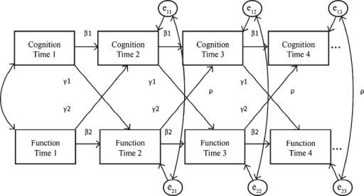 Path diagram of the autoregressive cross lagged panel a open i path diagram of the autoregressive cross lagged panel analysis model to assess the interrelationship between ccuart Gallery