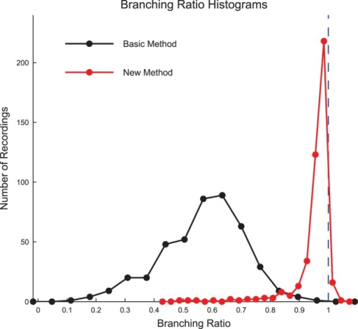 Culture data branching ratios were near 1 after sub-sampling correction. The branching ratios of the culture recordings were found to be close to 1 after correcting for sub-sampling using the new method established by Wilting and Priesemann (2016) (Equation 13), with most data sets being slightly sub-critical. The basic branching ratio calculation method (Equation 11) produced branching ratios that were more widely varied and strongly sub-critical. Histogram bin sizes optimized using methods established in Terrell and Scott (1985).
