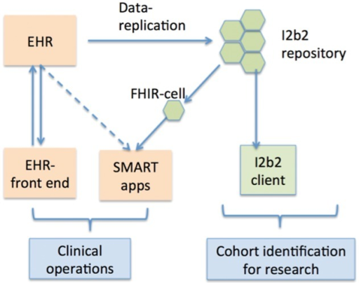 The SMART-on-FHIR i2b2 cell allows SMART apps to run on an i2b2 data warehouse, thereby supplementing data and computing resources to an EHR system for executing SMART apps.