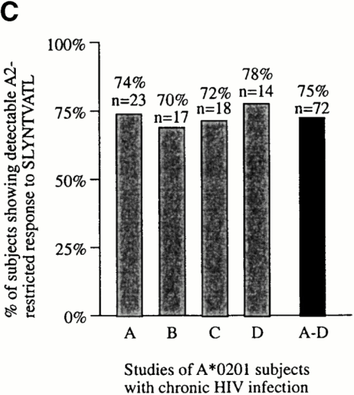 (A) Characterization of the HIV-specific CTL responses made in acute HIV infection. The method used is illustrated for subject AC01. Overlapping peptides spanning p17 Gag, p24 Gag, Nef, RT, gp120, gp41, Rev, and Tat were used in Elispot assays, as well as published optimal peptides presented by HLA-A*0201, A3, B35, or Cw4. Examples of positive and negative responses are shown. No responses to Tat or Rev overlapping peptides were observed in this subject (not shown). SFC, spot-forming cell. (B) Proportion of A*0201-positive subjects in acute infection showing a detectable response to the A*0201-SLYNTVATL epitope. (C) Proportion of A*0201-positive subjects in chronic infection showing a detectable response to the A*0201-SLYNTVATL epitope, using data from four published studies. Criteria for inclusion of a published study were: demonstration of specificity of A*0201-SL9 response by cytotoxicity assays or peptide–MHC tetramers, and more than 1 subject studied.