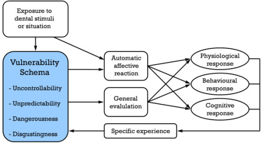 Cognitive Vulnerability Model of the elicitation of a fear response to dental stimuli.