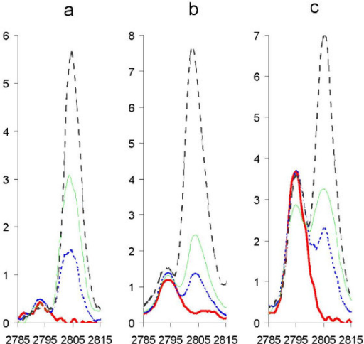 Titration of labelled hepcidin into serum samples. Labelled hepcidin was spiked into sera with low (a), medium (b) and high (c) levels of endogenous hepcidin (estimated from SELDI spectra). The endogenous hepcidin produces a peak at m/z 2791 and the labelled hepcidin a peak at m/z 2801. Labelled hepcidin concentrations are: bold red line: 0 ng/ml, dashed blue line: 100 ng/ml, dashed green line (200 ng/ml), dashed black line: 400 ng/ml.
