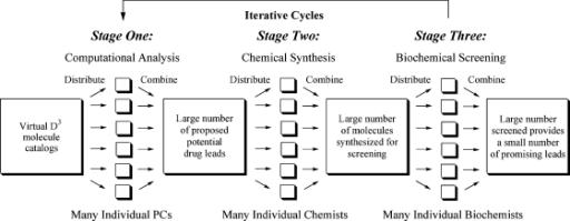 Diagram of distributed problem solving at three stages of Distributed Drug Discovery.