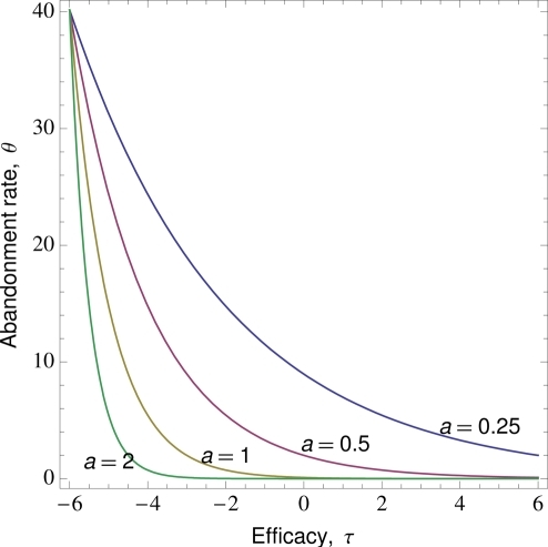 The relationship between rate of abandonment and efficacy.Here we show several curves by varying the parameter  and setting  and  (see Methods for interpretation of parameter values).