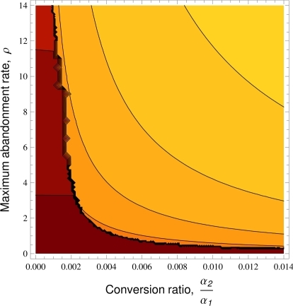 The effect of abandonment and conversion rates on the probability of spread.A density plot showing the treatment with the highest probability of spreading  as a function of  and the relative rate of conversion during healthy and sick periods (), colour boundary range {−5,17.5;±2.5} (low values, dark). Unless otherwise stated , , , , , , ,  and  (see Methods for interpretation of parameter values).