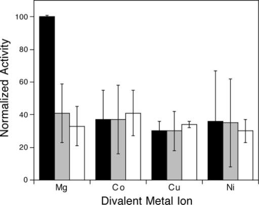 Relative MBP-MtHPS activity with various divalent metal ion cofactors. Black bars, 0.1 mm; gray bars, 1 mm; white bars, 10 mm.