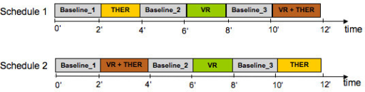 The two different experimental schedule structures. Showing the two different schematic time schedules for the study presented with all conditions. THER: Therapeutic instructions. VR: Virtual reality soccer scenario. VR + THER: Combination of VR and additional therapeutic instructions.