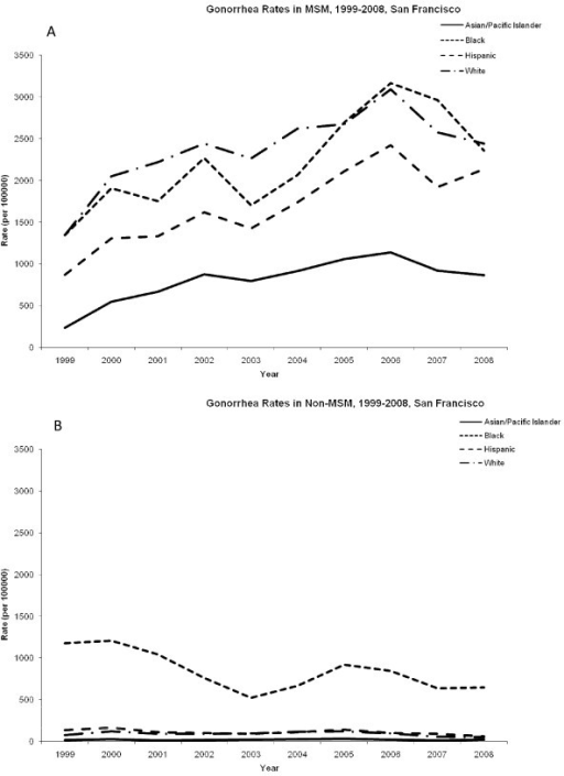 Rates of gonorrhea among men in San Francisco, 1999-2008. (A) Cases of gonorrhea among men who have sex with men (MSM) per 100,000. (B) Cases of chlamydia among non-MSM per 100,000.