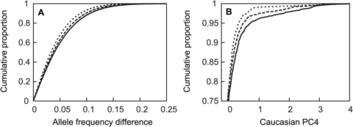 Cumulative distribution of absolute value of allele frequency differences between subpopulations and APOE genotypes.Panel A: subjects from NW and SE (dotted line), AJ and SE (dashed line), and NW and AJ (solid line) groups. Panel B: cumulative distribution of European-American PC4 values as a function of APOE genotype for ε4 homozygotes (dotted line), ε4 heterozygotes (dashed line); genotypes with no ε4 (solid line). In panel A, the horizontal axis is truncated at 0.25 despite a few rare allele frequency differences that extend to 0.59; in panel B the vertical axis is only presented for the upper quartile of the distributions, where the curves are differentiated.