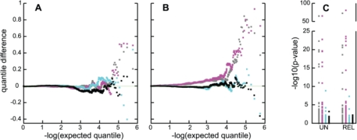 Quality control evaluation of association tests in the CCun and CCall samples.Panels A, B: Quantile difference plots for association tests excluding SNPs in the APOE region; and panel C: −log10(p) for the same analyses for the 95 SNPs in the APOE region. For panels A and B, results are shown, for N tests, as the difference of the ith of N ordered observed (−log10(pi)) and expected (−log10(i/N)) quantiles plotted against the expected quantiles. A: results for the CCun sample, with grey: PCA adjusted; magenta: unadjusted analysis; cyan: ε4 adjustment; black: full adjustment. B: results for the sample containing related individuals; grey: unadjusted analysis of NW subgroup; magenta: unadjusted analysis of CCall; cyan: ε4-stratified analysis of CCall; black: full adjustment. C: UN depicts results for analysis of CCun; REL depicts results for analysis of the larger sample, in both cases for the same four conditions and colors as in panels A and B.