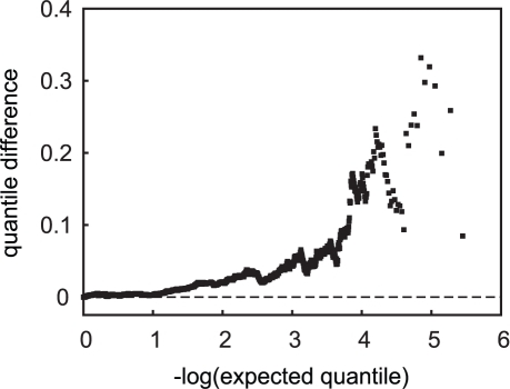 Quantile difference plot of tests of allele frequency differences in APOE ε4-carrier versus non-carrier cases.SNPs in the APOE region are not included.