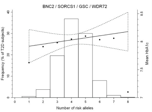 Mean HbA1c (black circles) and frequency (bars) of type 2 diabetes individuals plotted against the number of risk alleles carried, and the relationship between BNC2 (rs10810632), SORCS1 (rs1358030), GSC (rs11624318) and WDR72 (rs566369) combined genotypes and mean HbA1c. Only individuals genotyped for all variants are included (n = 1,403). The black line is the fitted HbA1c linear regression line with the area between the dashed curves representing the 95% confidence interval.