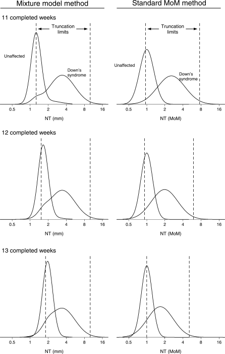 Mixture model distributions of nuchal translucency (NT) in mm and distributions of NT multiple of the median (MoM) values in Down's syndrome and unaffected pregnancies at 11, 12 and 13 completed weeks' gestation. Truncation limits shown (vertical lines) are those specified by Wright et al.1