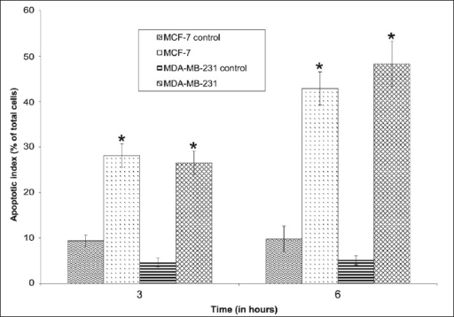 Time dependent apoptosis of MCF-7 and MDA-MB-231 cell lines induced by ethylacetate extract from G. asiatica roots. *Values are statistically significant at P<0.05 with respect to corresponding controls