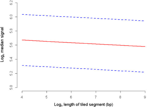 Predicted mean loge median signal by loge length of tiled segment (bp). Mean loge median signal at each level of loge length of tiled segment when all REML covariates are held constant at the mean and averaged over all factor levels (solid line). Dashed lines indicate the mean loge median signal +/- standard errors of the predictions.