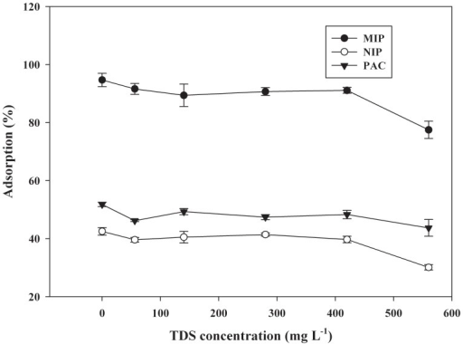 Effect of TDS on the removal efficiency of CA by different adsorbents (mean ±SD, n = 3).