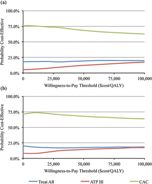 Cost-Effectiveness Acceptability Curves.Panel (a): 10-Year CVD Events, Treat CAC ≥ 1. Panel (b): 10-Year CVD Events, Treat CAC ≥ 100. Note: The cost-effectiveness acceptability curves show the proportion of simulations (vertical axis) that are cost-effective at a given willingness-to-pay threshold (horizontal axis). A mean CAC scanning cost of $100 and a mean statin cost of $180 is assumed in both plots (indirect costs and costs associated with incidentalomas are not included). The vertical intercept of each cost-effectiveness acceptability curve includes simulations that are cost saving and which result in a loss of fewer QALYs compared to the alternative scenarios. The intercept can be interpreted as the probability that a strategy would be accepted at a willingness-to-pay threshold of $0/QALY. For example, approximately 75% of simulations in both CAC strategies would be accepted at the $0/QALY threshold.