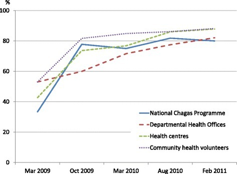 The mean performance index of the six pilot sites for the Chagas disease vector surveillance system by the National Chagas Programme, Departmental Health Offices, health centres and community health volunteers from 2009 to 2011.