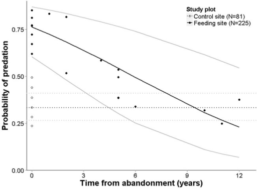 Depredation risk depends upon the period of non-use of an abandoned supplementary feeding site.Depredation risk in the vicinity of active or abandoned supplementary feeding sites – results of the best GLMM. Predicted depredation risk at control sites is marked with a dotted line (AGE = 0 in the model), grey lines denote ± 1 SE.