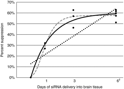 Illustration of alternative curve fits for time course of suppression onset. Linear, sigmoidal, and concave down curve fit to onset of suppression of huntingtin measured in RNA from punch location B02 from the putamen of monkeys after 1, 3, and 6 days of siRNA delivery (group 2, group 3, and group 6, respectively). Dotted line: best linear fit, Supp = 12.84 + (8.53 * day); gray dashed curve: best sigmoidal fit, Supp = 57.69 * exp(–exp(1.45 – 1.83 * day)); solid black curve = best concave down fit, Supp = 59.88 * (1 – exp(–0.73*day)). The curve fits for each punch location in the putamen are provided in the supplemental materials. †Group 6 is the group from a prior study used for this meta-analysis of suppression onset.