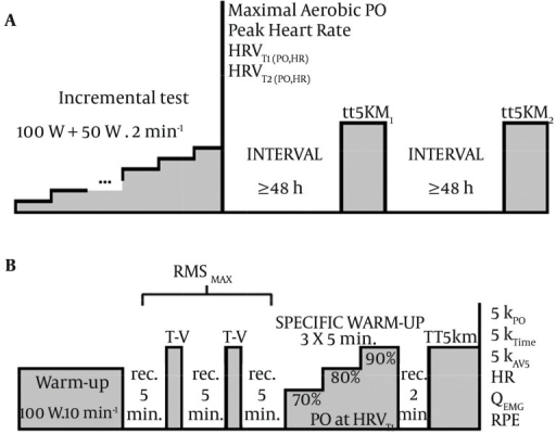 Schematic Representation of the ProtocolA) Entire protocol showing all sessions; B) Time trial 5 kilometers session (TT5km); HRVT1 = first and HRVT2 = second heart rate variability threshold; PO = power output; HR = heart rate; T-V = torque-velocity test; RMSMAX = maximal root mean square from T-V; rec. = recovery; 5KPO = average power output of TT5km; 5KTime = time to complete TT5km; 5KAVS = average speed of TT5km; QEMG = normalized electromyography activity of the quadriceps muscle; RPE = rating of perceived exertion.