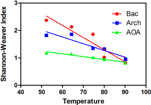 Temperature versus Shannon-Weaver index for each site in the current study.For this hot spring, an inverse linear trend (dotted line) between T and the Shannon–Weaver index is evident.