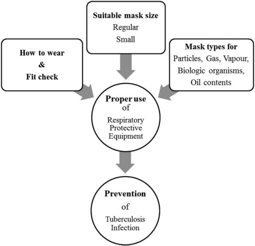Structural assessment of successful respiratory protective equipment use.