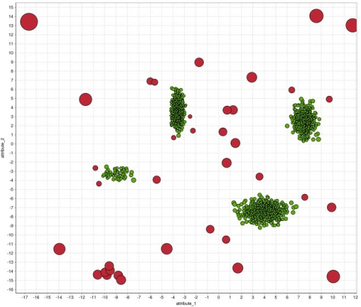 A visualization of the results of the k-NN global anomaly detection algorithm.The anomaly score is represented by the bubble size whereas the color shows the labels of the artificially generated dataset.