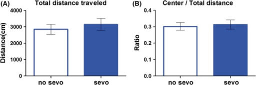 Postnatal day 7 sevo treatment did not have an effect on locomotion and anxiety‐like behavior later on in life. No differences were observed between the two groups (no sevo vs. sevo) on different measurements of the open field apparatus such as (A) total distance traveled and the (B) ratio of center/total distance traveled. Unpaired t‐test with Welch's correction was used for statistical calculation (N = 14 for no sevo; N = 13 for sevo).