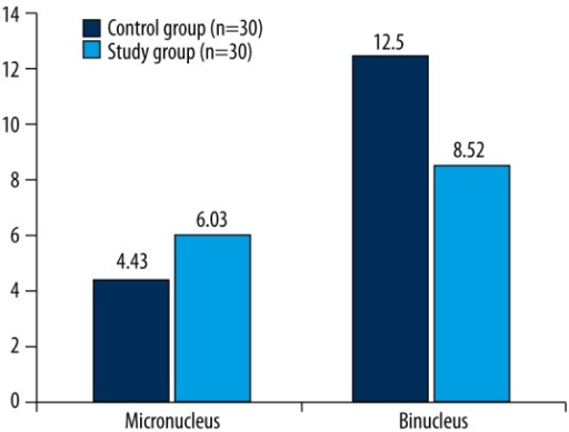Graphical evaluation of micronucleus and binucleus.