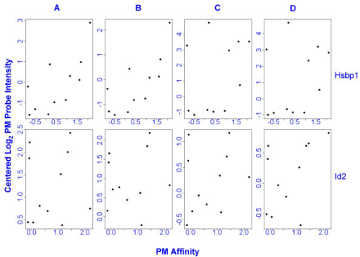 Scatter plots of log2 array-mean-centered PM probe intensities vs. PM probe affinities. The top row shows scatter plots for all four arrays (A,B,C,D) for Hsbp1, the number 1 up-regulated gene. The bottom row shows all four arrays for gene Id2, the top down-regulated gene. Affinities explain only a small part of variation between probes at the gene level. Affinities were calculated using the default method in Bioconductor package gcrma version 2.20. Affinities for perfect match probes are shown. Pearson correlation coefficients vary from 0.08 to 0.76 on the 8 scatter plots above. A scatter plot of affinities vs. log2 probe intensities (not shown) for all probes in array C are similar to the corresponding diagram in Wu et al. [5].