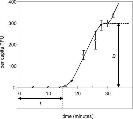 G4 growth curve illustrates how lysis time (L) and burst size (B) were determined.Data are means and standard errors for the number of plaque-forming units (PFU = number of infected cells+free phage particles) at various times during the course of infection. The curve was drawn by hand through the data for illustrative purposes. Two bursts occur during this time window. The first burst started around 15 minutes, the second burst started around 30 minutes.