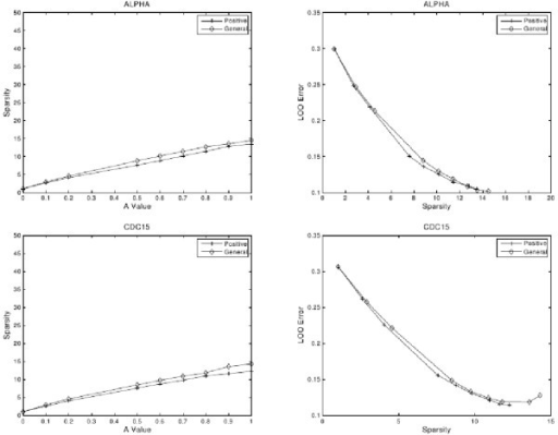 "Quantitative evaluation of the S. cerevisiae network models. Statistical assessment of the LP-SLGNs estimated from the S. cerevisiae ALPHA and CDC15 data sets [37]. The left column shows plots of ""Sparsity"" (Equation 6) versus the user-defined parameter A (Equation 3). The right column shows plots of ""LOO Error"" (Equation 7) versus Sparsity. Each plot shows results for an LP formulation based on a general class of linear functions (diamond) and a positive class of linear functions (cross)."