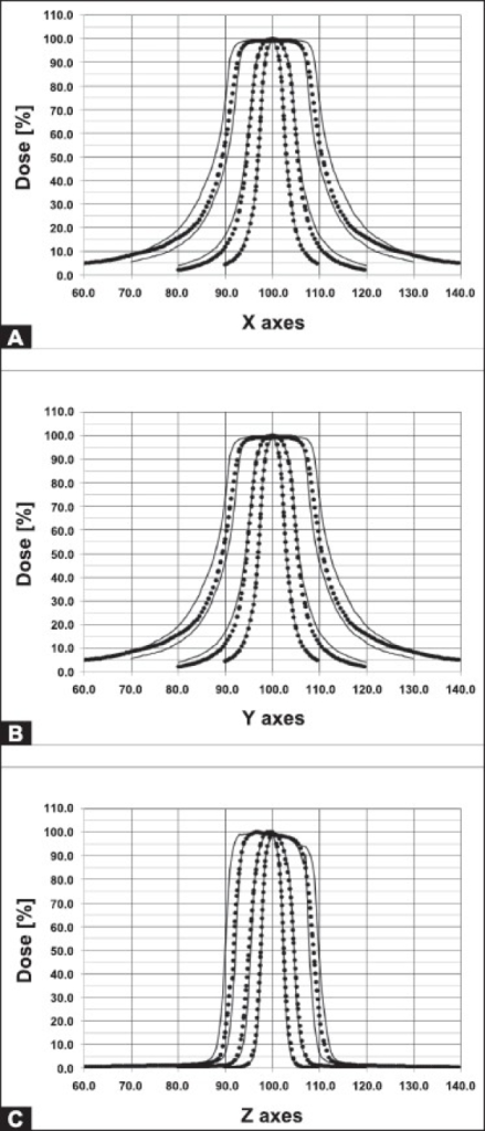 Comparison of LGK PFX and LGK 4C profiles calculated for 4, 8, 14, 16, and 18 mm collimators for all stereotactic X, Y, Z axes. Profiles for LGK 4C are given as solid lines whereas those for LGK PFX are given as dotted lines