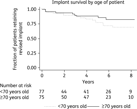 Kaplan–Meier plot showing survival of implants by older (≥70 years) versus younger (<70 years) patient age.