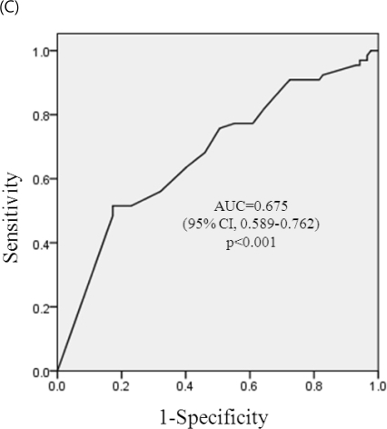 ROC curve for prediction of adverse pregnancy outcomes. (A) ROC curve for prediction of pregnancy loss by the stable period of SLE. At a cut-off of 4 month, sensitivity was 70.8% and specificity 53.2% on reducing pregnancy loss. (B) ROC curve for prediction of premature birth by the stable period of SLE. At a cut-off of 4 month, sensitivity was 71.4% and specificity 61.5% on reducing premature birth. (C) ROC curve for prediction of complications during pregnancy (PIH, IUGR, or both) by the stable period of SLE. At a cut-off of 4 month, sensitivity was 63.6 % and specificity was 59.8 % on reducing complications of IUGR, PIH, or both.