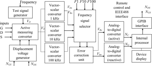 Block diagram of the measurement system for automatic c open i block diagram of the measurement system for automatic control of semiconductor characteristics ccuart Choice Image