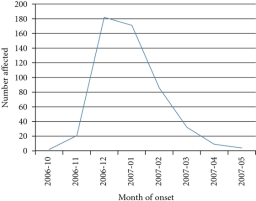Temporal relationship of chikungunya incidence in Madige.