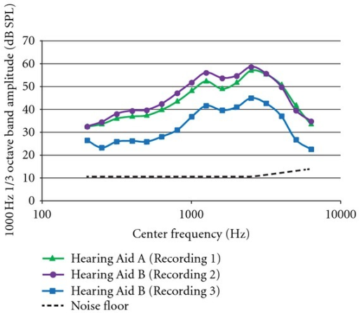 Frequency spectra of hearing aid noise for each of the three hearing aid conditions. Values are 1/3 octave bands with center frequencies between 200 and 6300 Hz. Hearing aid noise was measured for the 59-dB signal level condition for each recording. The general pattern of noise spectra is similar across conditions with a spectral peak at 1000 Hz, the frequency of the signal. The noise floor of the measurement system is shown with the dashed line (note: the lower limit of the sound level meter was 10.5 dB).