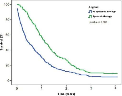 Overall survival of patients with malignant pleural mesothelioma with respect to surgery, Slovenia 1974–2008. P-value refers to log-rank test used to compare survival distributions between the two data samples.