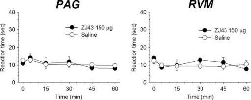 Reaction times of rats placed on a 52.5°C surface following injection of NAAG peptidase inhibitor into the PAG and RVM. Baseline latencies (O time) were established from 3 pretrial tests per animal and reaction times were assessed at different intervals after administration of saline or 150 μg ZJ43 into the PAG (n = 4, 6) and RVM (n = 4, 4).