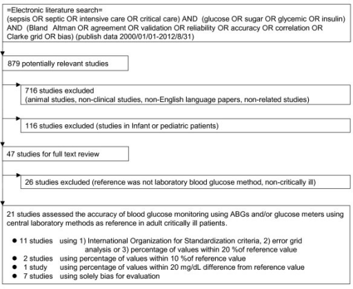 Study selection for inclusion systematic review for accuracy of glycemic measurements in the critically ill patients.