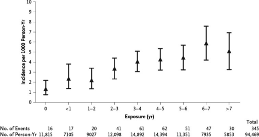 Risk of myocardial infarction according to exposure to combination antiretroviral therapy. The adjusted relative rate of myocardial infarction according to cumulative exposure to combination antiretroviral therapy was 1.16 per year of exposure (95% CI, 1.09–1.23). The I bars denote the 95% CIs. Reproduced with permission from ref. 57.