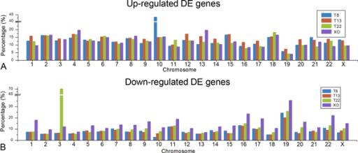 Gene regulation distribution on each chromosome. Percentages of DE genes out of all expressed genes on each chromosome are shown as up-regulated part (A) and down-regulated part (B). On y-axis, breaks in scale are introduced because of the high percentage of chromosome 10 in T8 and chromosome 3 in T22.