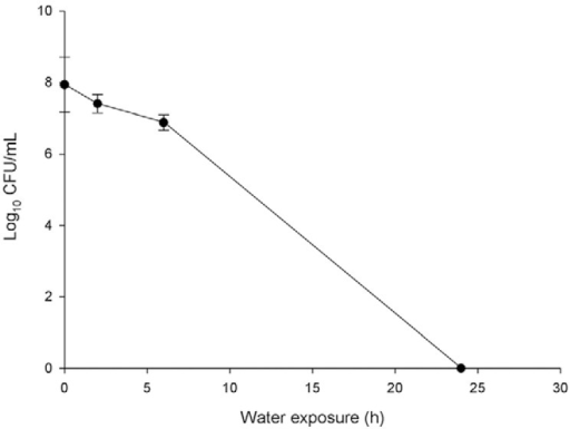 : effect of water exposure on Helicobacter pyloriculturability. After water exposure, bacteria suspension was platted on trypticsoy agar plates and incubated for seven days at 37ºC in microaerophilicconditions. The colony-forming units (CFUs) formed were counted to assess theculturability. Each experiment was performed in triplicate.